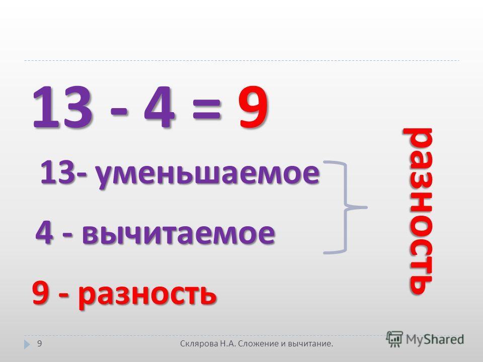 13 - 4 = 9 13- уменьшаемое 4 - вычитаемое 9 - разность разность 9 Склярова Н. А. Сложение и вычитание.