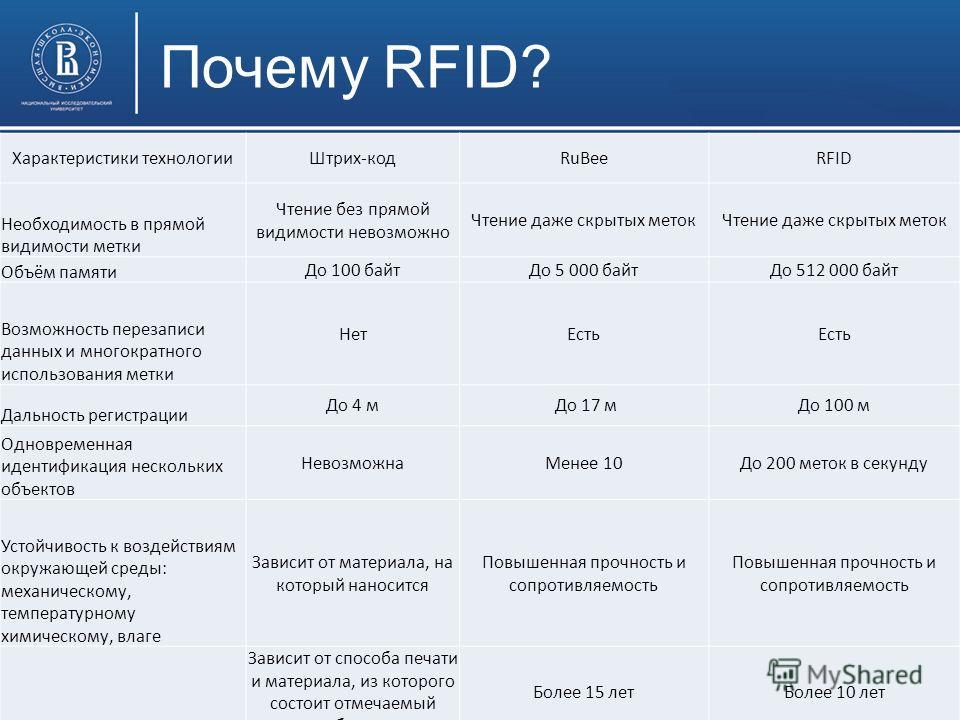 Высшая школа экономики, Пермь, 2013 Почему RFID? Характеристики технологииШтрих-кодRuBeeRFID Необходимость в прямой видимости метки Чтение без прямой видимости невозможно Чтение даже скрытых меток Объём памяти До 100 байтДо 5 000 байтДо 512 000 байт