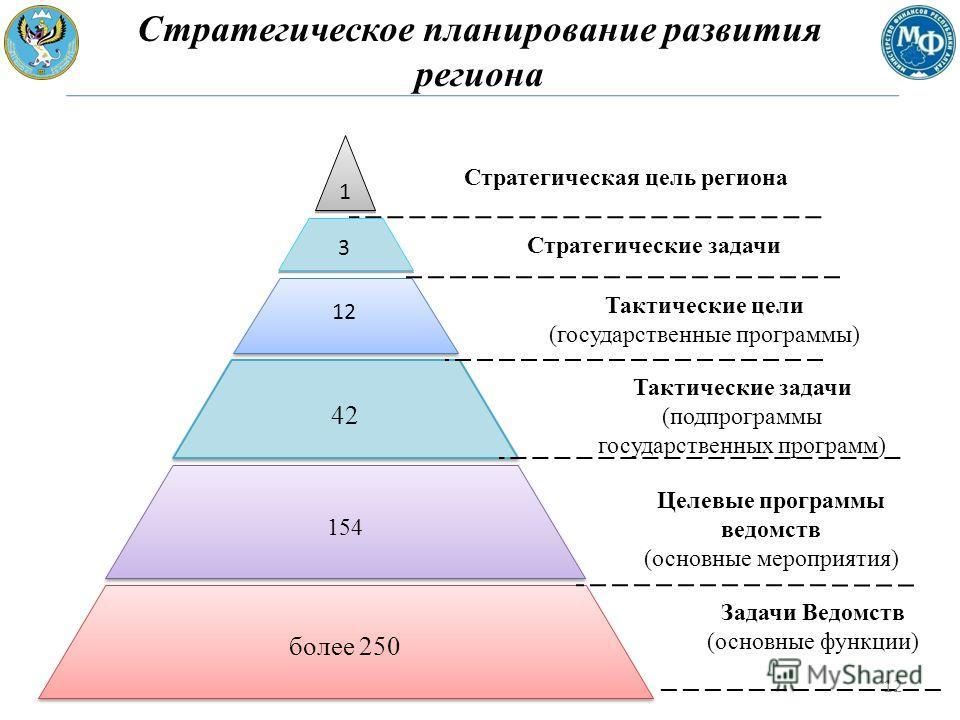 42 1 1 154 более 250 Стратегическая цель региона Тактические цели (государственные программы) Целевые программы ведомств (основные мероприятия) Задачи Ведомств (основные функции) 12 3 3 Стратегические задачи Стратегическое планирование развития регио