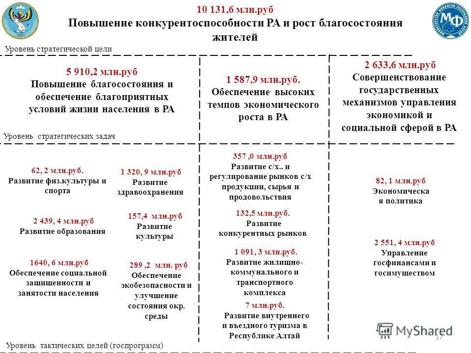 10 131,6 млн.руб Повышение конкурентоспособности РА и рост благосостояния жителей 1 587,9 млн.руб. Обеспечение высоких темпов экономического роста в РА 1 587,9 млн.руб. Обеспечение высоких темпов экономического роста в РА 5 910,2 млн.руб Повышение бл