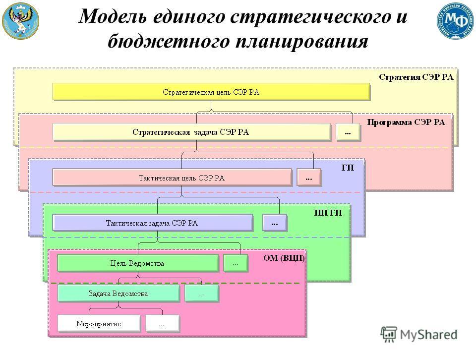 Модель единого стратегического и бюджетного планирования