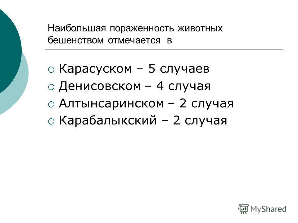 Наибольшая пораженность животных бешенством отмечается в Карасуском – 5 случаев Денисовском – 4 случая Алтынсаринском – 2 случая Карабалыкский – 2 случая