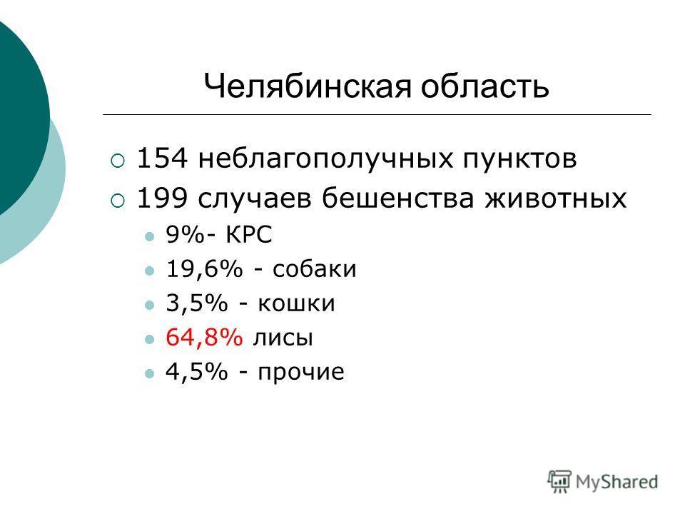 Челябинская область 154 неблагополучных пунктов 199 случаев бешенства животных 9%- КРС 19,6% - собаки 3,5% - кошки 64,8% лисы 4,5% - прочие