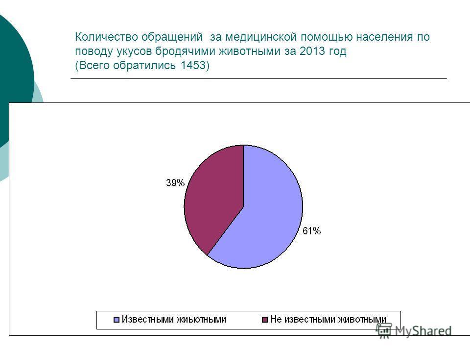 Количество обращений за медицинской помощью населения по поводу укусов бродячими животными за 2013 год (Всего обратились 1453)