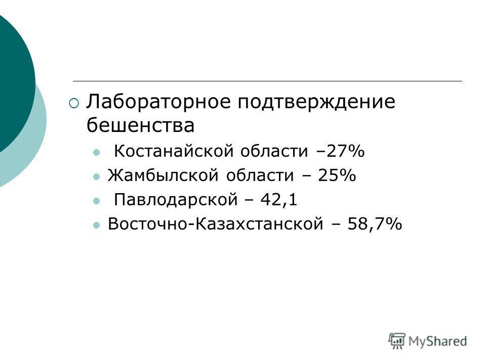 Лабораторное подтверждение бешенства Костанайской области –27% Жамбылской области – 25% Павлодарской – 42,1 Восточно-Казахстанской – 58,7%