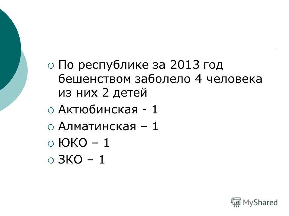 По республике за 2013 год бешенством заболело 4 человека из них 2 детей Актюбинская - 1 Алматинская – 1 ЮКО – 1 ЗКО – 1