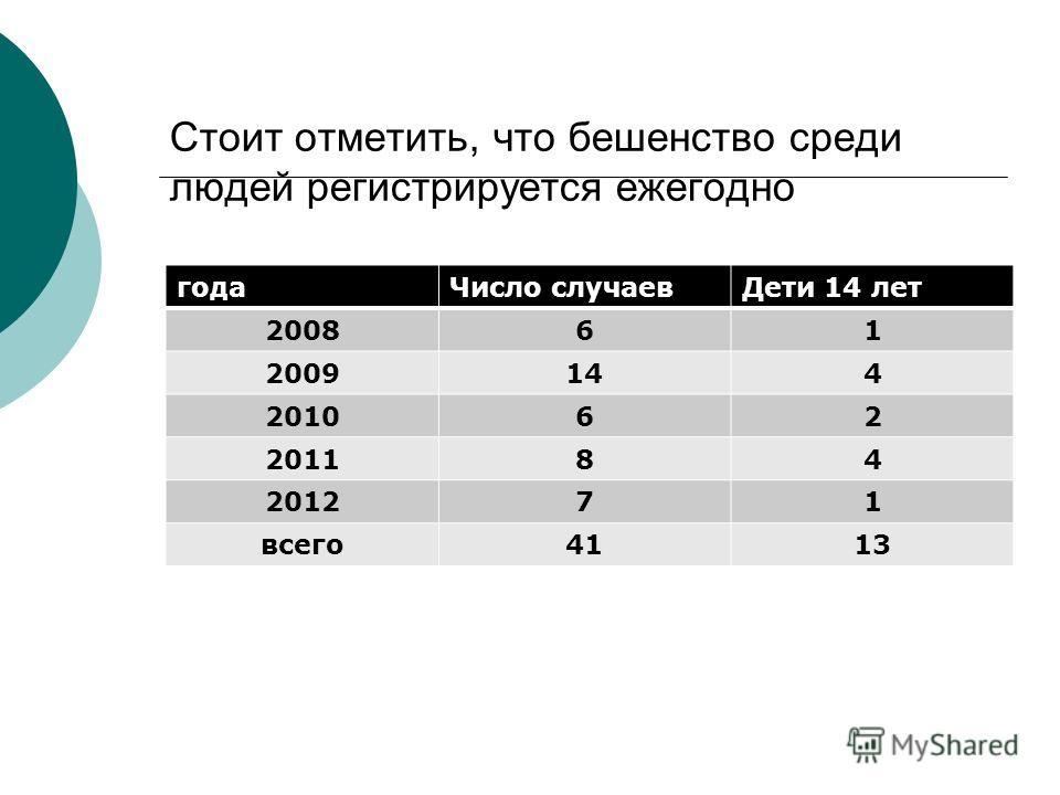 Стоит отметить, что бешенство среди людей регистрируется ежегодно годаЧисло случаевДети 14 лет 200861 2009144 201062 201184 201271 всего4113
