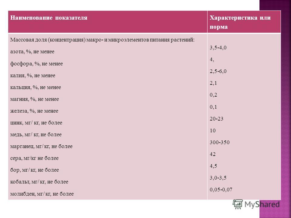 Наименование показателя Характеристика или норма Массовая доля (концентрация) макро- и микроэлементов питания растений: азота, %, не менее фосфора, %, не менее калия, %, не менее кальция, %, не менее магния, %, не менее железа, %, не менее цинк, мг/