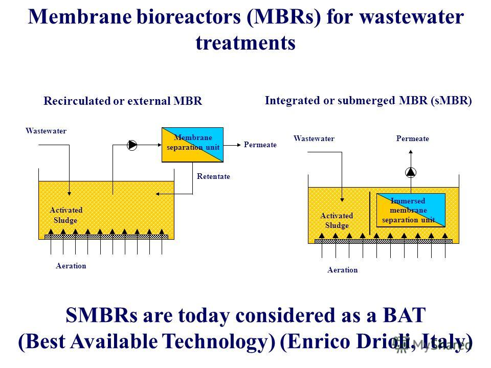 2013-05-20.Lőrincz Lajos, Expert of ICSTI, Hungary 16 Membrane bioreactors (MBRs) for wastewater treatments Recirculated or external MBR Retentate Aeration Activated Sludge Membrane separation unit Wastewater Permeate Aeration Activated Sludge Immers
