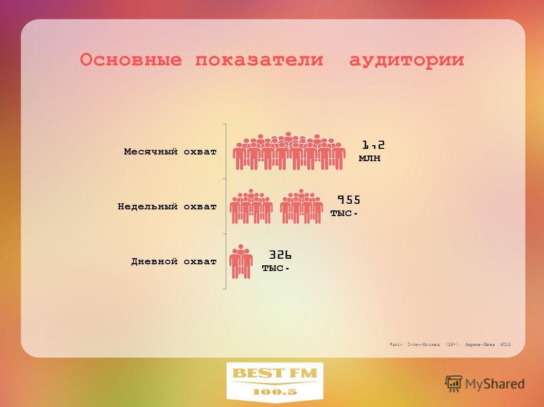 Основные показатели аудитории Radio Index-Москва (12+). Апрель-Июнь 2013.