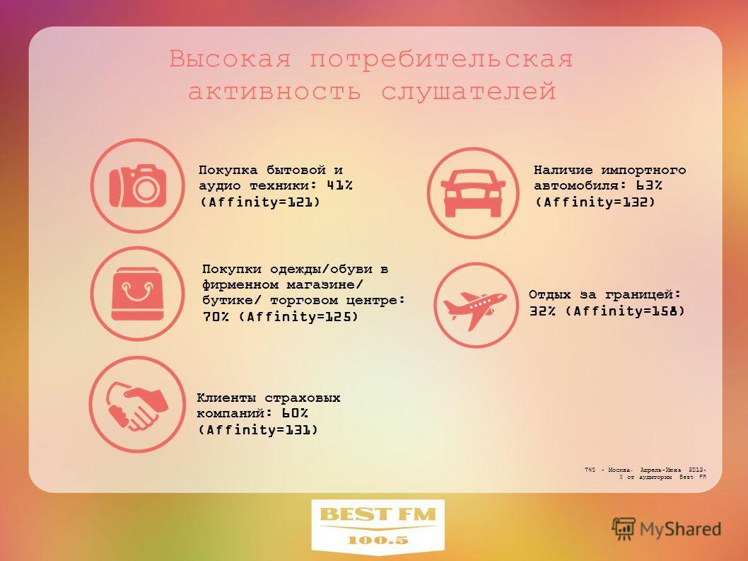 Высокая потребительская активность слушателей Наличие импортного автомобиля: 63% (Affinity=132) Клиенты страховых компаний: 60% (Affinity=131) Покупки одежды/обуви в фирменном магазине/ бутике/ торговом центре: 70% (Affinity=125) TNS – Москва. Апрель