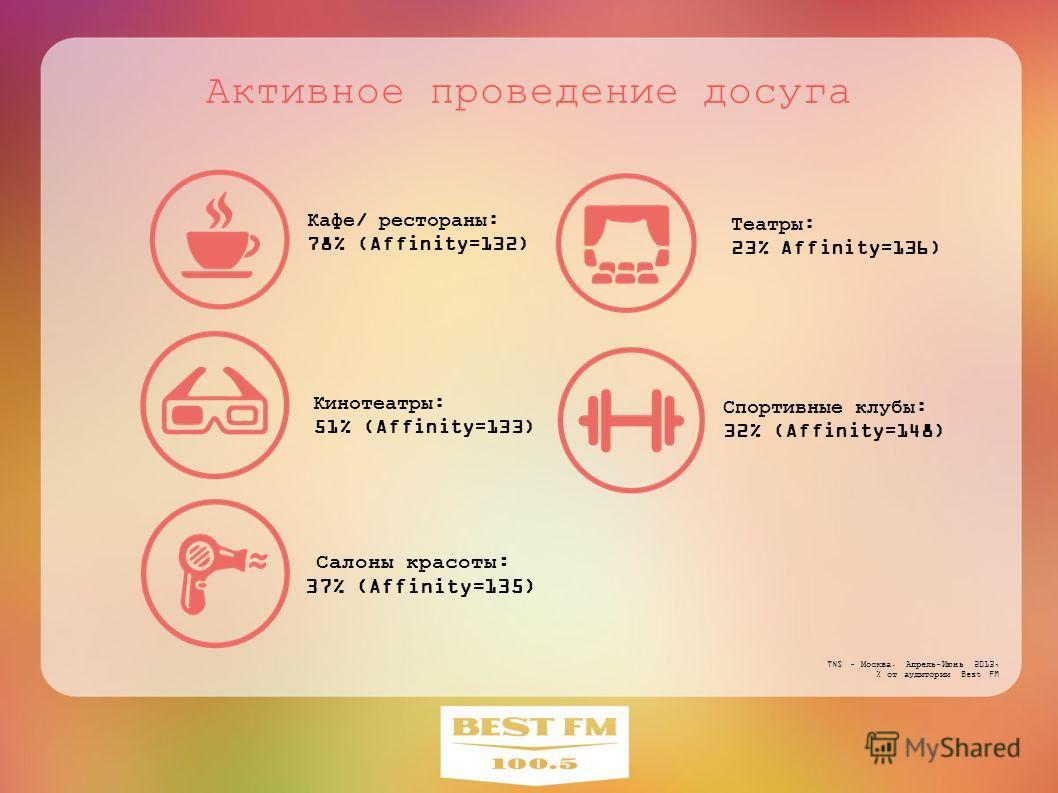 Активное проведение досуга Кинотеатры: 51% (Affinity=133) Кафе/ рестораны: 78% (Affinity=132) Спортивные клубы: 32% (Affinity=148) Театры: 23% Affinity=136) Салоны красоты: 37% (Affinity=135) TNS – Москва. Апрель-Июнь 2013, % от аудитории Best FM