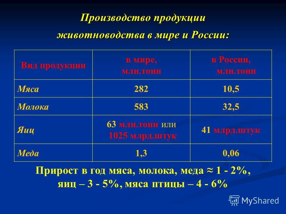 Производство продукции животноводства в мире и России: Вид продукции в мире, млн.тонн в России, млн.тонн Мяса28210,5 Молока58332,5 Яиц 63 млн.тонн или 1025 млрд.штук 41 млрд.штук Меда1,30,06 Прирост в год мяса, молока, меда 1 - 2%, яиц – 3 - 5%, мяса