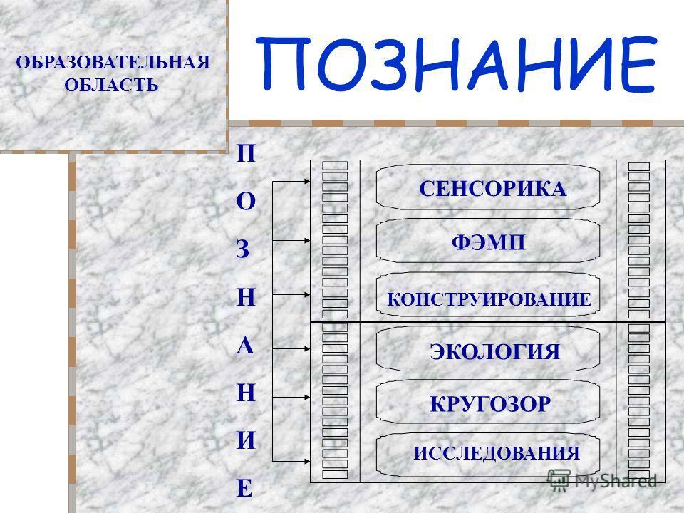 ПОЗНАНИЕ ОБРАЗОВАТЕЛЬНАЯ ОБЛАСТЬ СЕНСОРИКА ФЭМП КОНСТРУИРОВАНИЕ ЭКОЛОГИЯ КРУГОЗОР ИССЛЕДОВАНИЯ ПОЗНАНИЕПОЗНАНИЕ