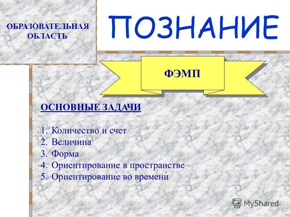 ПОЗНАНИЕ ОБРАЗОВАТЕЛЬНАЯ ОБЛАСТЬ ФЭМП ОСНОВНЫЕ ЗАДАЧИ 1.Количество и счет 2.Величина 3.Форма 4.Ориентирование в пространстве 5.Ориентирование во времени