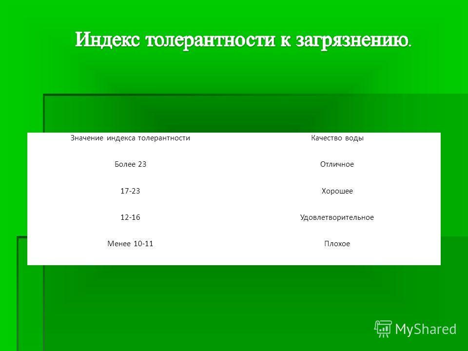 Значение индекса толерантностиКачество воды Более 23Отличное 17-23Хорошее 12-16Удовлетворительное Менее 10-11Плохое