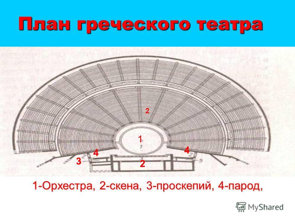 План греческого театра 1 4 2 3 4 1-Орхестра, 2-скена, 3-проскепий, 4-парод, 2