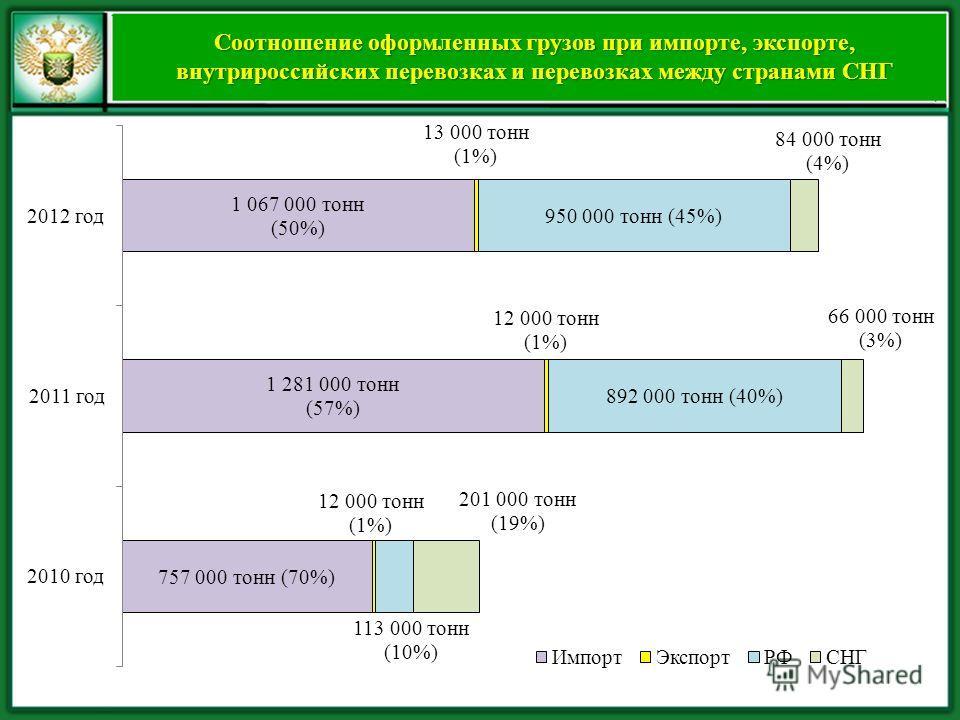 Соотношение оформленных грузов при импорте, экспорте, внутрироссийских перевозках и перевозках между странами СНГ