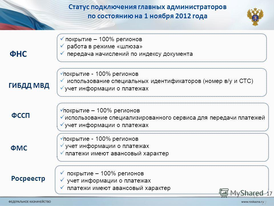 17 Статус подключения главных администраторов по состоянию на 1 ноября 2012 года 17 покрытие – 100% регионов работа в режиме «шлюза» передача начислений по индексу документа ФНС покрытие - 100% регионов использование специальных идентификаторов (номе