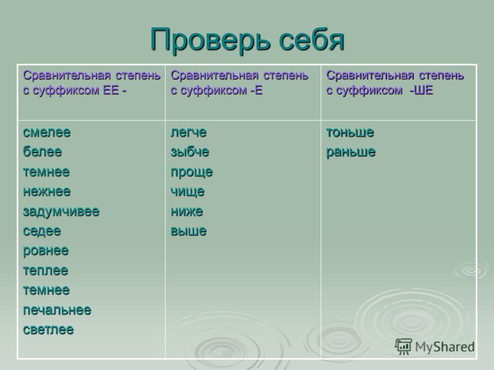 Проверь себя Сравнительная степень с суффиксом ЕЕ - Сравнительная степень с суффиксом -Е Сравнительная степень с суффиксом -ШЕ смелеебелеетемнеенежнеезадумчивееседееровнеетеплеетемнеепечальнеесветлеелегчезыбчепрощечищенижевышетоньшераньше