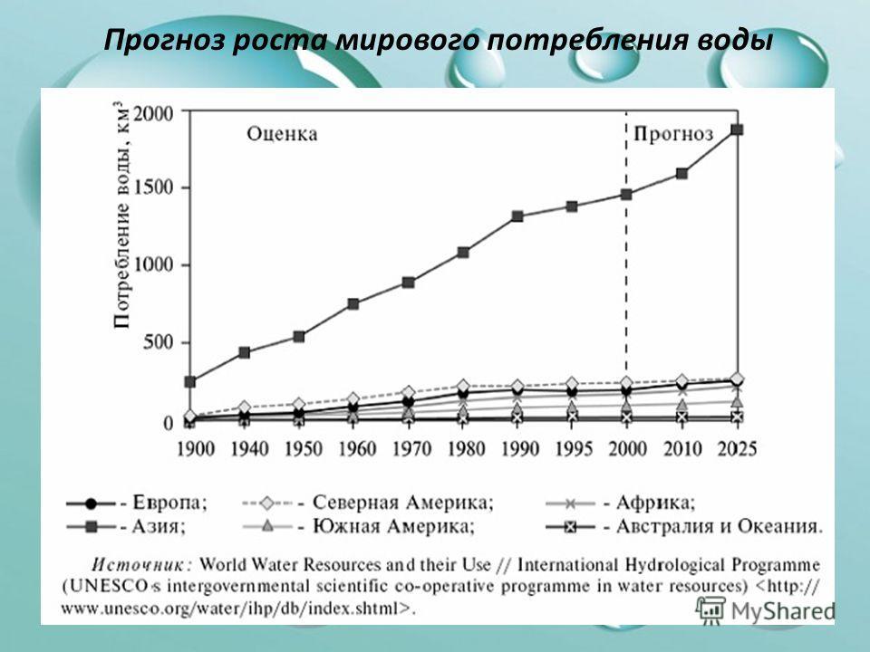 Прогноз роста мирового потребления воды