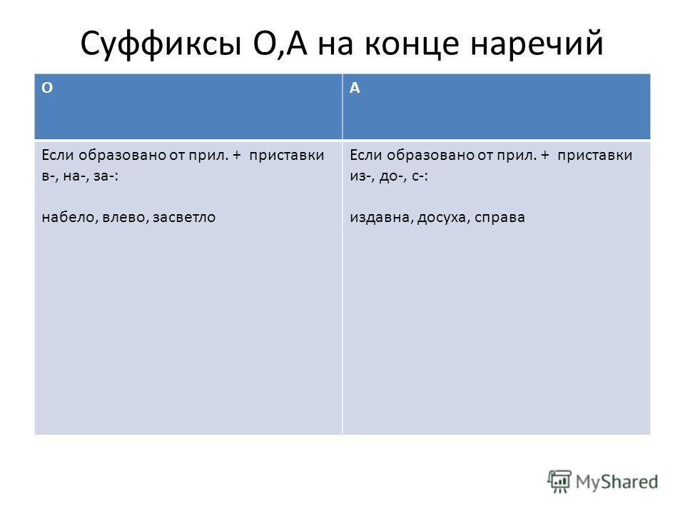 Суффиксы О,А на конце наречий ОА Если образовано от прил. + приставки в-, на-, за-: набело, влево, засветло Если образовано от прил. + приставки из-, до-, с-: издавна, досуха, справа