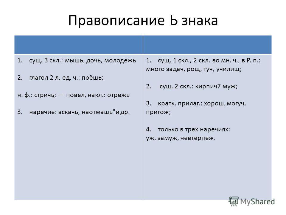 Правописание Ь знака 1. сущ. 3 скл.: мышь, дочь, молодежь 2. глагол 2 л. ед. ч.: поёшь; н. ф.: стричь; повел, накл.: отрежь 3. наречие: вскачь, наотмашь