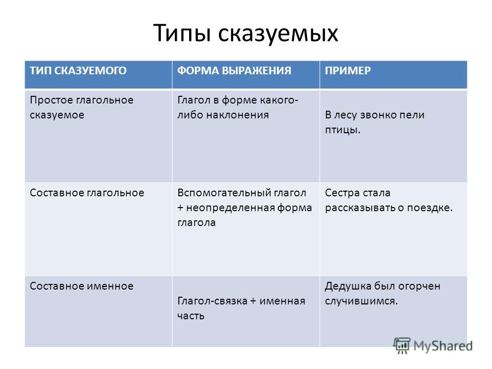 Типы сказуемых ТИП