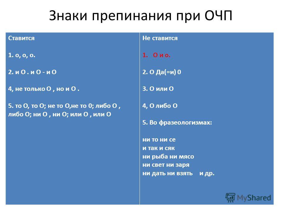 Знаки препинания при ОЧП Ставится 1. о, о, о. 2. и О. и О - и О 4, не только О, но и О. 5. то О, то О; не то О,не то 0; либо О, либо О; ни О, ни О; или О, или О Не ставится 1.О и о. 2. О Да(=и) 0 3. О или О 4, О либо О 5. Во фразеологизмах: ни то ни