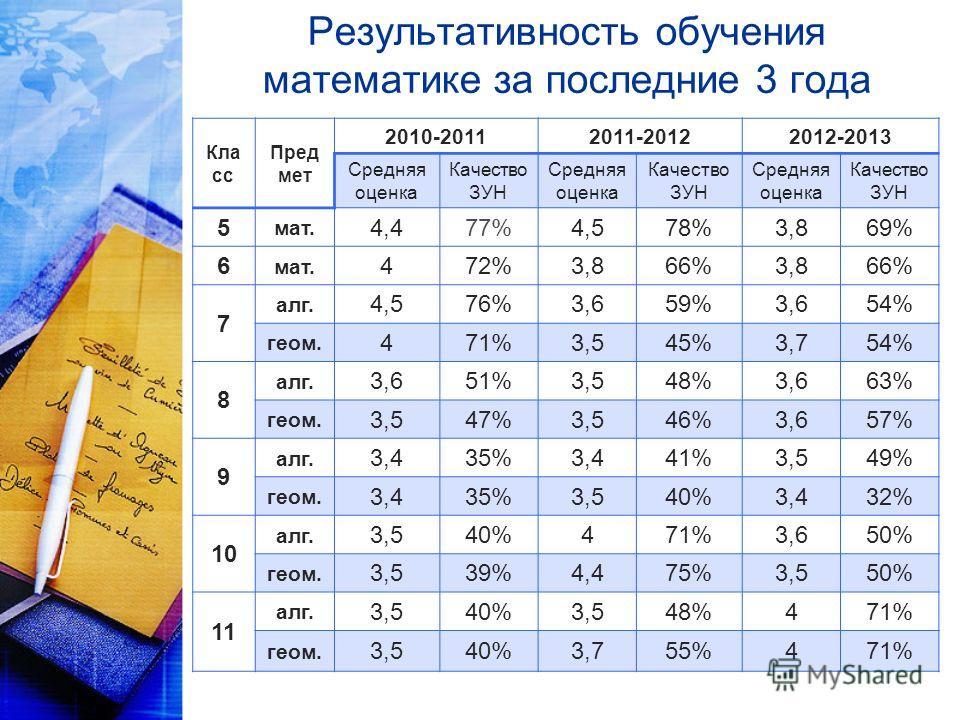 Результативность обучения математике за последние 3 года Кла сс Пред мет 2010-20112011-20122012-2013 Средняя оценка Качество ЗУН Средняя оценка Качество ЗУН Средняя оценка Качество ЗУН 5 мат. 4,477%4,578%3,869% 6 мат. 472%3,866%3,866% 7 алг. 4,576%3,