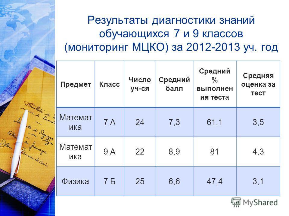 Результаты диагностики знаний обучающихся 7 и 9 классов (мониторинг МЦКО) за 2012-2013 уч. год ПредметКласс Число уч-ся Средний балл Средний % выполнен ия теста Средняя оценка за тест Математ ика 7 А247,361,13,5 Математ ика 9 А228,9814,3 Физика7 Б256