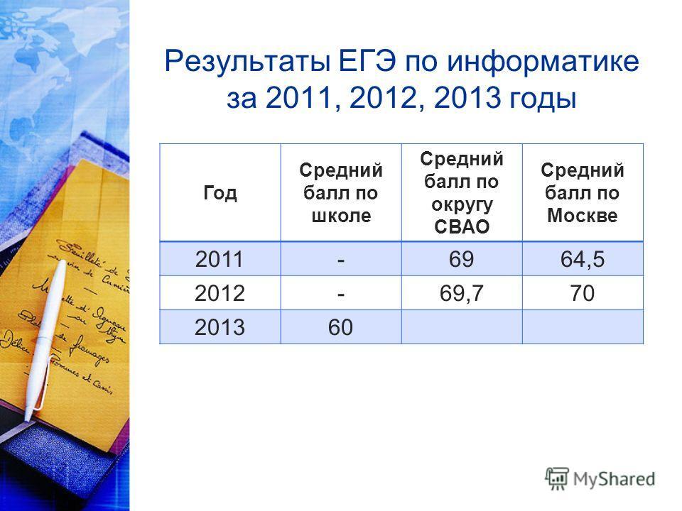 Результаты ЕГЭ по информатике за 2011, 2012, 2013 годы Год Средний балл по школе Средний балл по округу СВАО Средний балл по Москве 2011-6964,5 2012-69,770 201360