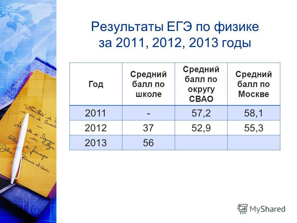 Результаты ЕГЭ по физике за 2011, 2012, 2013 годы Год Средний балл по школе Средний балл по округу СВАО Средний балл по Москве 2011-57,258,1 20123752,955,3 201356