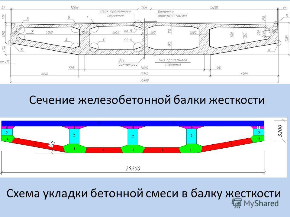 Сечение железобетонной балки жесткости Схема укладки бетонной смеси в балку жесткости