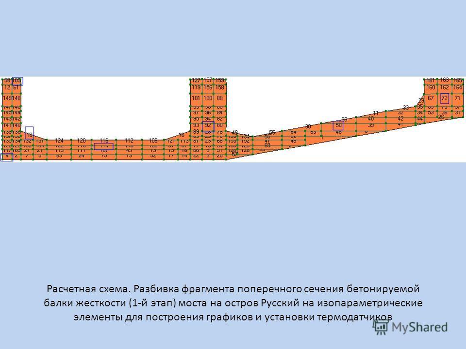 Расчетная схема. Разбивка фрагмента поперечного сечения бетонируемой балки жесткости (1-й этап) моста на остров Русский на изопараметрические элементы для построения графиков и установки термодатчиков