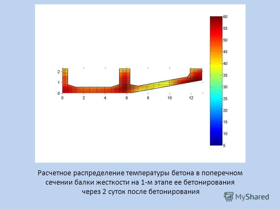Расчетное распределение температуры бетона в поперечном сечении балки жесткости на 1-м этапе ее бетонирования через 2 суток после бетонирования