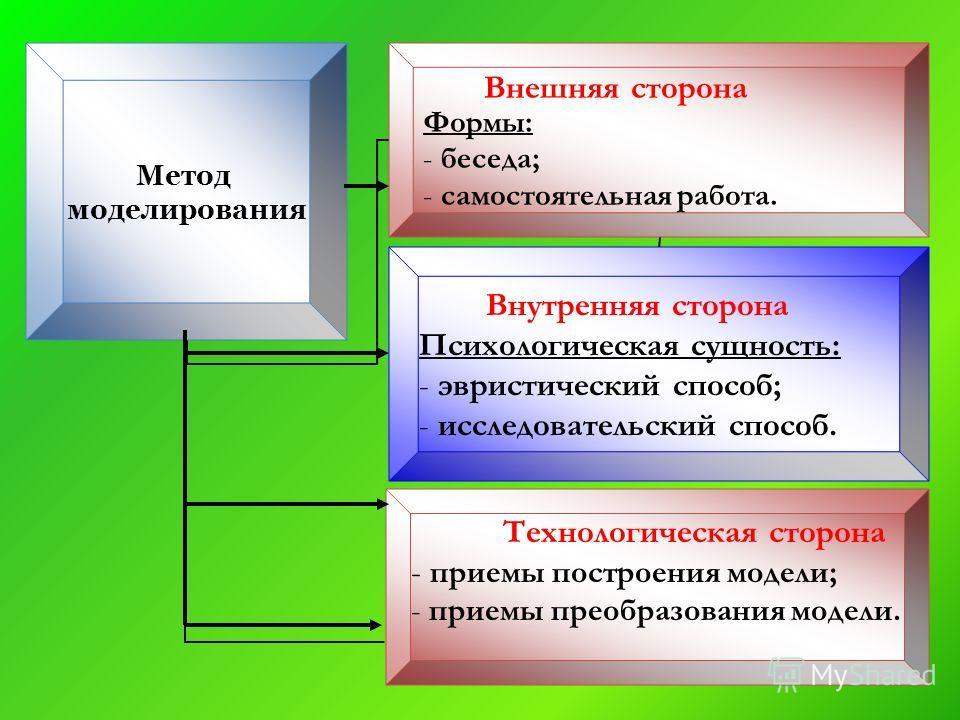 Метод моделирования Внешняя сторона Формы: беседа; самостоятельная работа. Внутренняя сторона Психологическая сущность: эвристический способ; исследовательский способ. Технологическая сторона приемы построения модели; приемы преобразования модели.