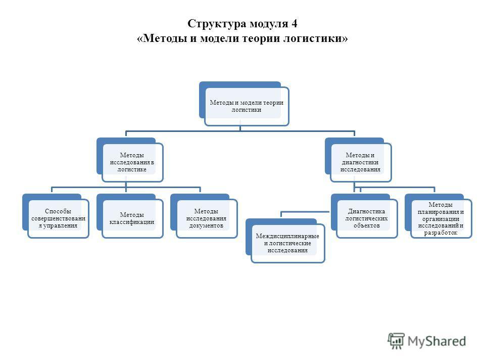 Структура модуля 4 «Методы и модели теории логистики» Методы и модели теории логистики Методы исследования в логистике Способы совершенствовани я управления Методы классификации Методы исследования документов Методы и диагностики исследования Междисц