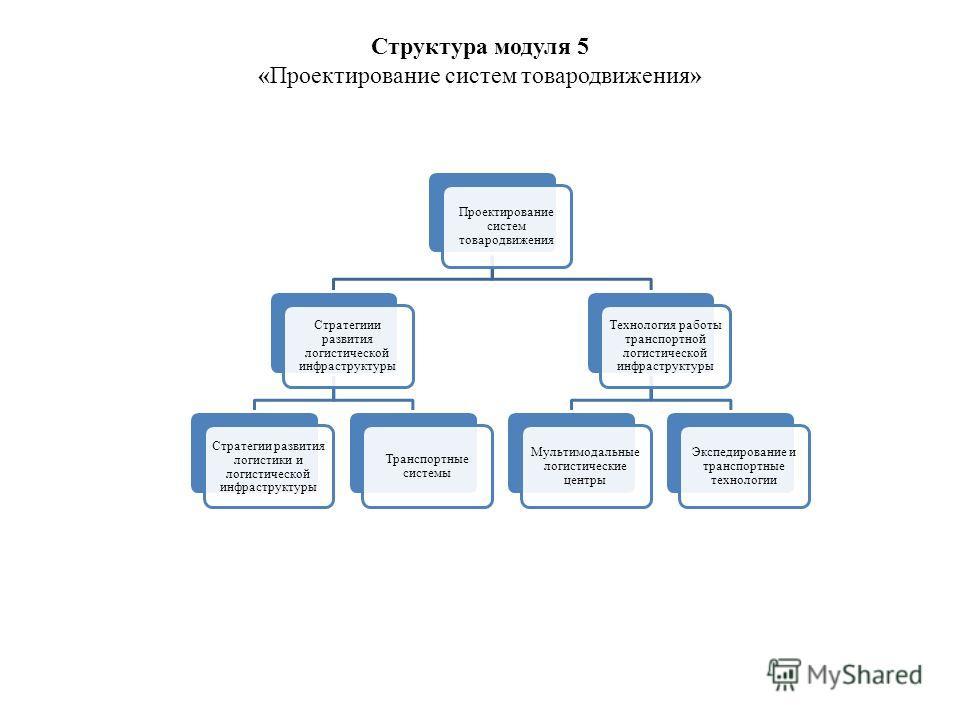 Структура модуля 5 «Проектирование систем товародвижения» Проектирование систем товародвижения Стратегиии развития логистической инфраструктуры Стратегии развития логистики и логистической инфраструктуры Транспортные системы Технология работы транспо