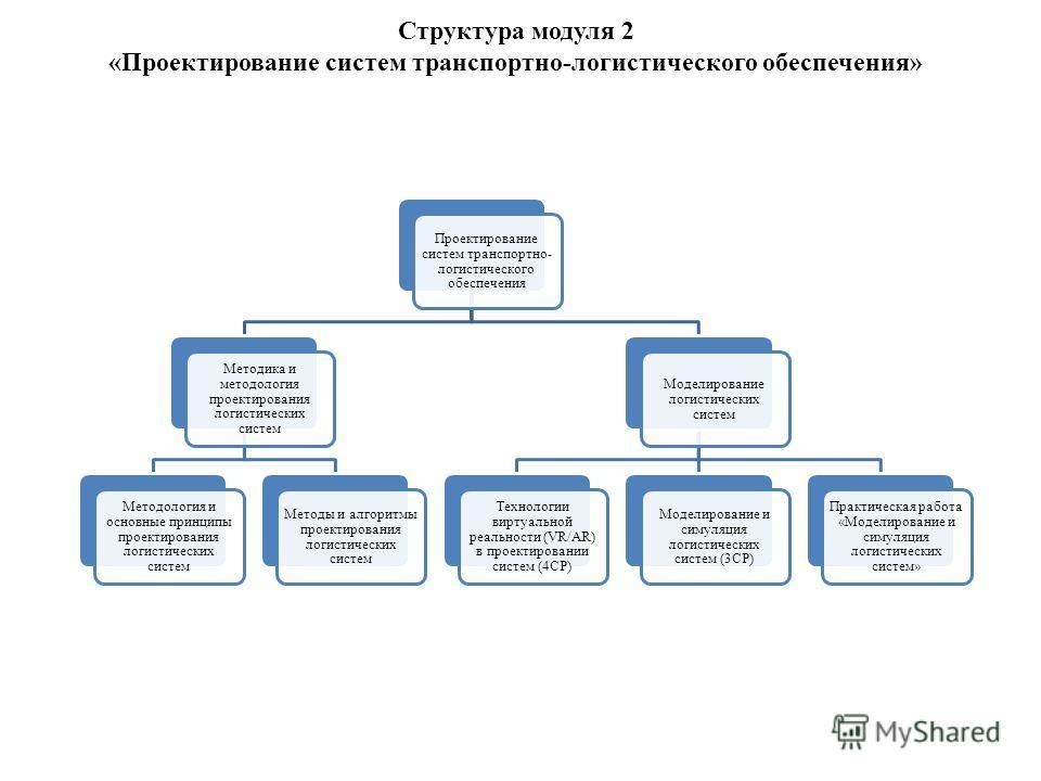 Структура модуля 2 «Проектирование систем транспортно-логистического обеспечения» Проектирование систем транспортно- логистического обеспечения Методика и методология проектирования логистических систем Методология и основные принципы проектирования