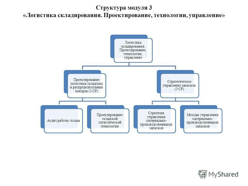 Структура модуля 3 «Логистика складирования. Проектирование, технологии, управление» Логистика складирования. Проектирование, технологии, управление Проектирование логистики складских и распределительных центров (3 СР) Аудит работы склада Проектирова