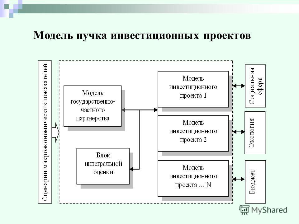 Модель пучка инвестиционных проектов