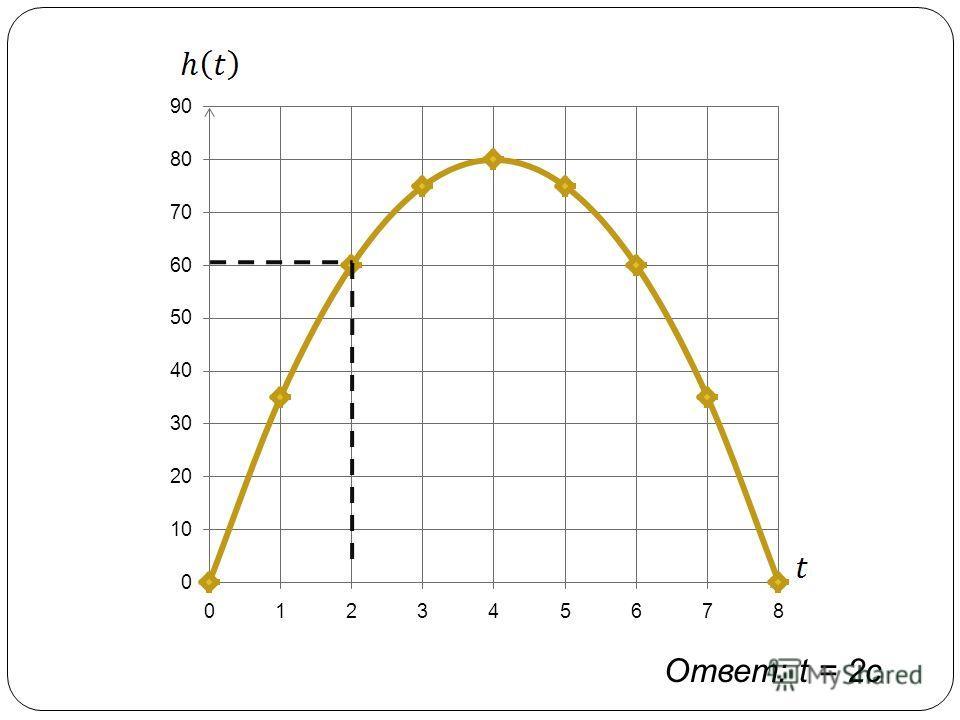 Ответ: t = 2с
