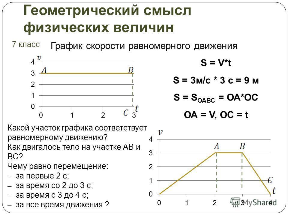 Геометрический смысл физических величин 7 класс График скорости равномерного движения S = V*t S = 3м/с * 3 с = 9 м S = S ОАВС = ОА*ОС ОА = V, ОС = t Какой участок графика соответствует равномерному движению? Как двигалось тело на участке АВ и ВС? Чем