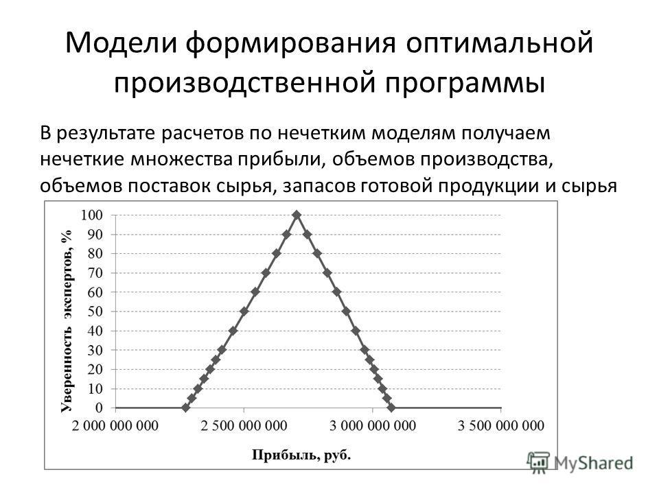 Модели формирования оптимальной производственной программы В результате расчетов по нечетким моделям получаем нечеткие множества прибыли, объемов производства, объемов поставок сырья, запасов готовой продукции и сырья