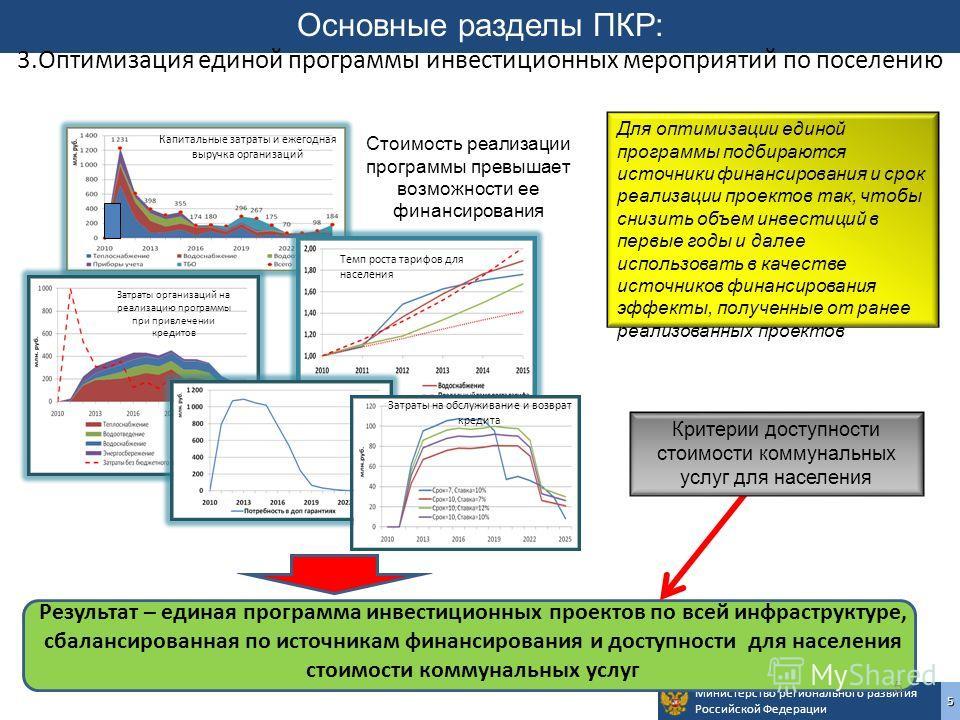 Министерство регионального развития Российской Федерации5 5 Основные разделы ПКР: 3.Оптимизация единой программы инвестиционных мероприятий по поселению Результат – единая программа инвестиционных проектов по всей инфраструктуре, сбалансированная по