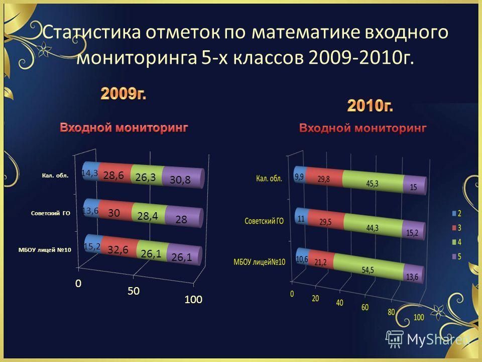 Статистика отметок по математике входного мониторинга 5-х классов 2009-2010г.