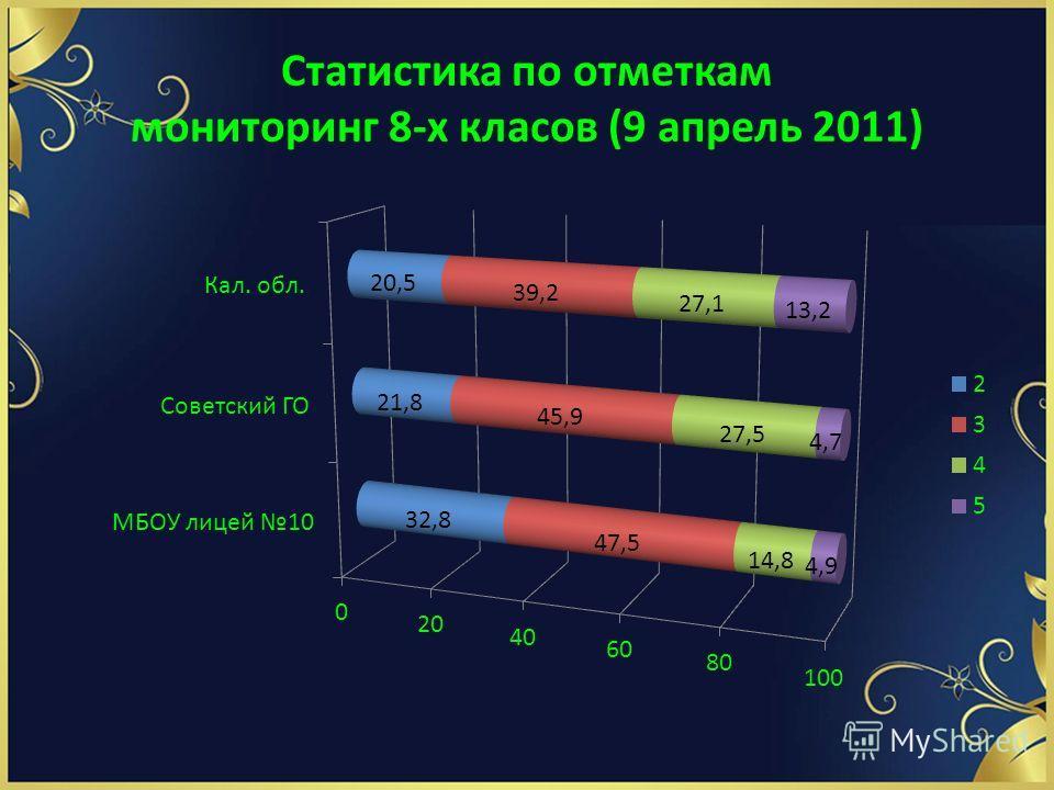 Статистика по отметкам мониторинг 8-х класов (9 апрель 2011)