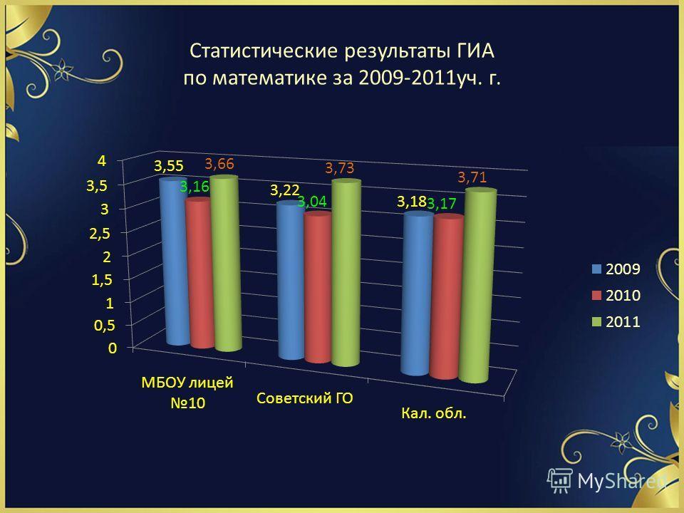 Статистические результаты ГИА по математике за 2009-2011уч. г.