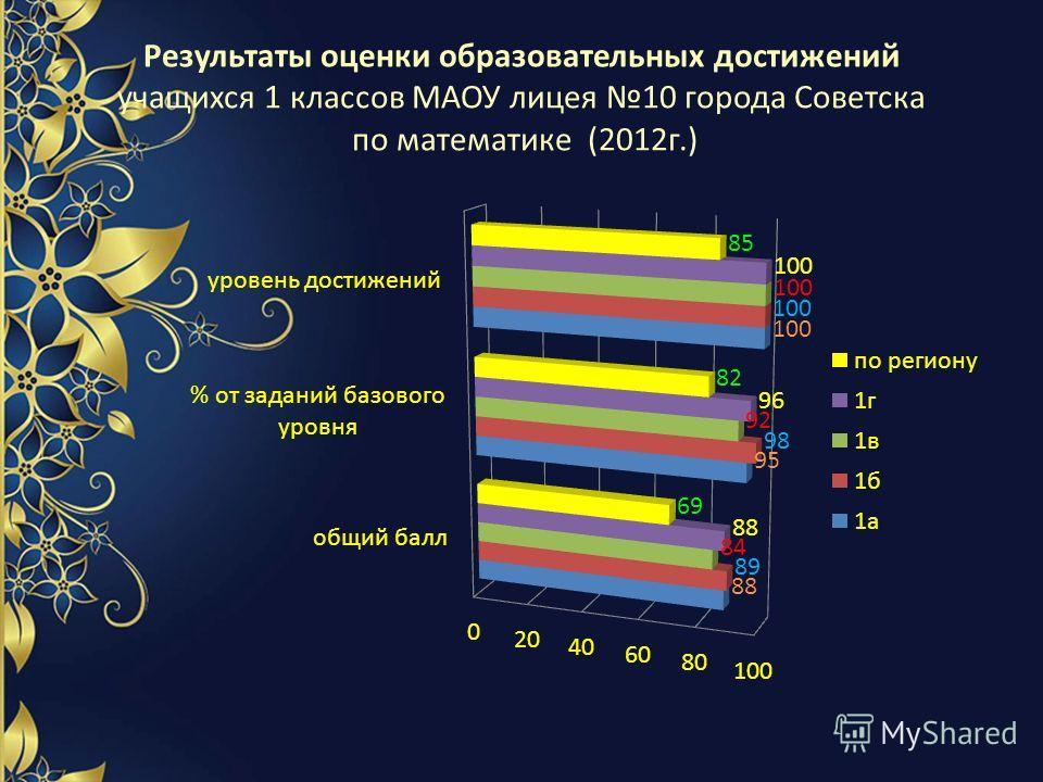 Результаты оценки образовательных достижений учащихся 1 классов МАОУ лицея 10 города Советска по математике (2012г.)